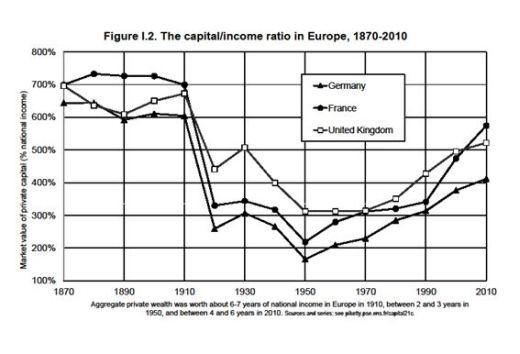 ▲ <그림 1> 유럽의 자본/소득 비율(=β) 추이 (출처 : Piketty, 2014, 26쪽)