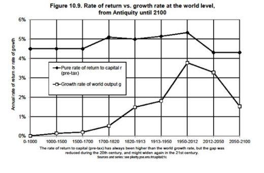 ▲ <그림2> 세계수준의 수익률(r)과 경제성장률(g) 추이  (출처 : Piketty, 2014, 354쪽)