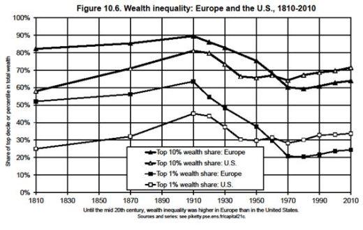 ▲ <그림3> 유럽과 미국의 부의 불평등. (출처 : Piketty, 2014, 349쪽)