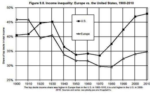 ▲ <그림4> 유럽과 미국의 소득불평등(상위 10%의 소득점유율). (출처 : Piketty, 2014, 324쪽)