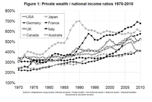 ▲ 세계 각국의 β 값 추이. (출처 : Piketty & Zucman, 2014, 「Capital is Back: Wealth-Income Ratios in Rich Countries 1700~2010」)