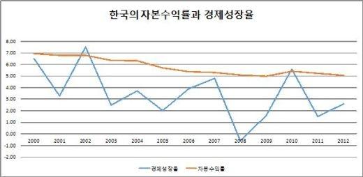 ▲ <그림10> 한국의 자본(자산)수익률과 실질국민소득 증가율.