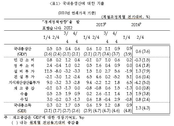 ▲ 2014년 2/4분기 실질국내총생산(속보) ⓒ한국은행